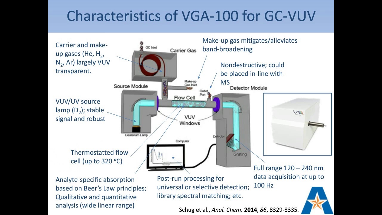Recent Advances and Applications of Gas Chromatography Vacuum Ultraviolet  Spectroscopy