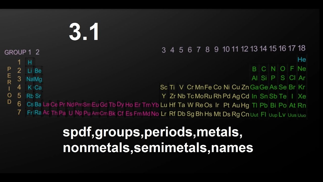 31 periodic tablespdf groupsperiods metalsnon metals 31 periodic tablespdf groupsperiods metalsnon metals semimetals names sl ib chemistry urtaz Image collections