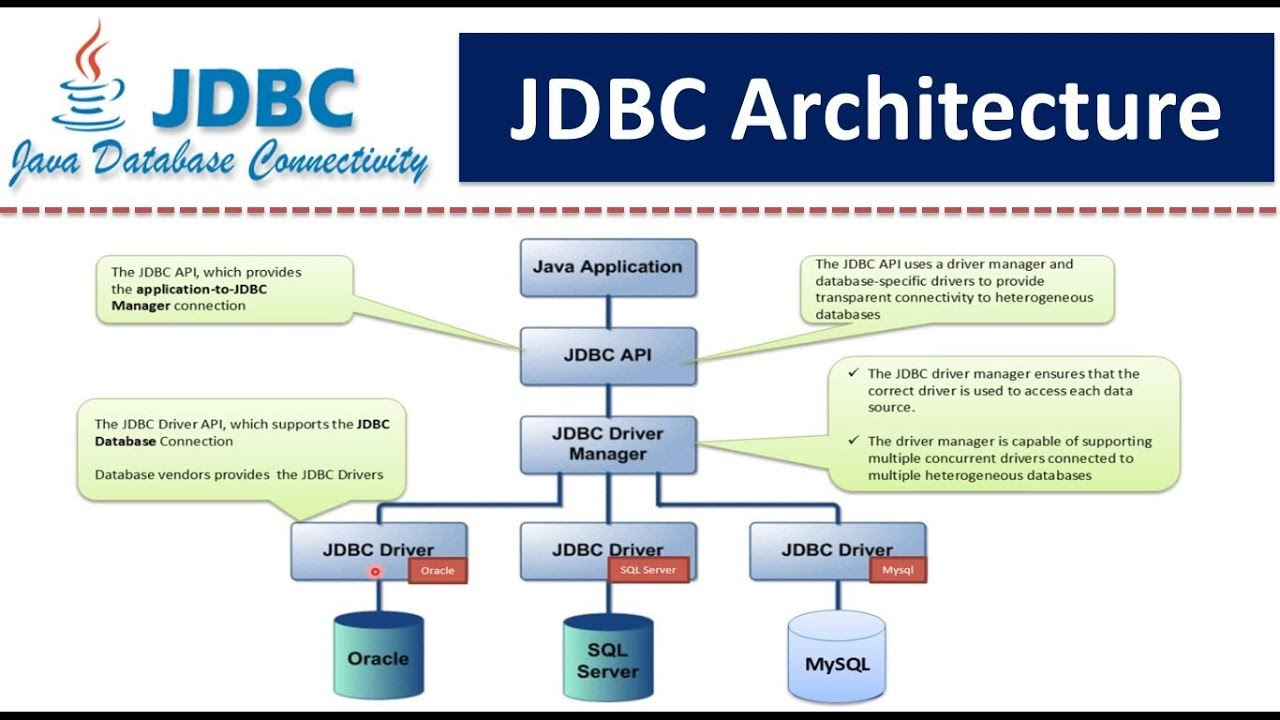 Jdbc architecture youtube for Architecture java