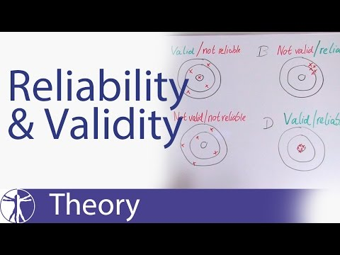 Reliability & Validity Explained
