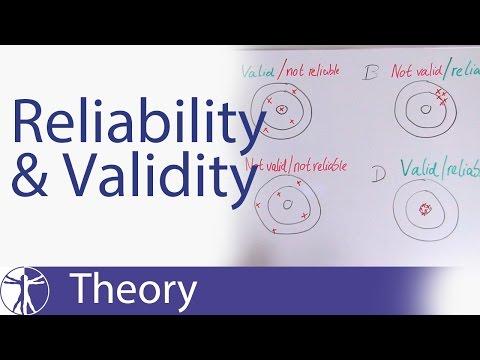 Reliability & Validity Explained