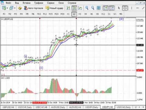 Краткосрочный волновой анализ валютных пар и золота от 20.11.2014
