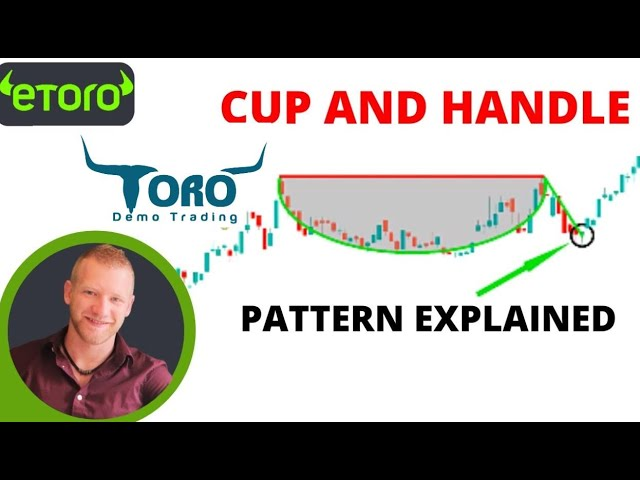 Cup and Handle Pattern Explained | Toro Demo Trading |