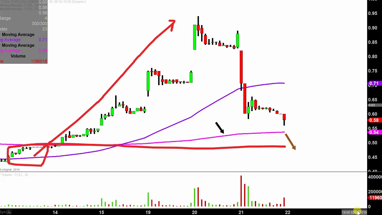 FuelCell Energy, Inc  - FCEL Stock Chart Technical Analysis for 02-21-2019