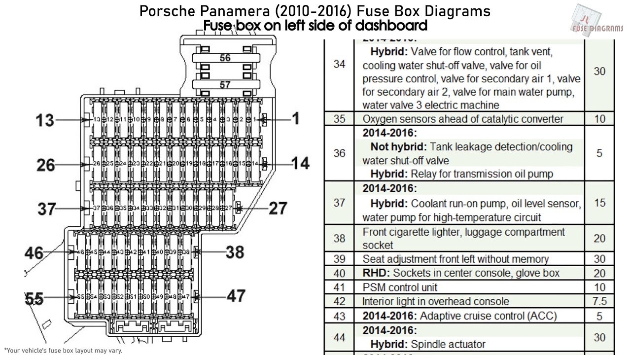 Porsche Panamera  2010-2016  Fuse Box Diagrams