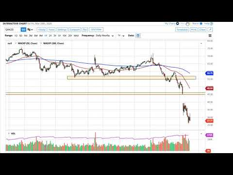 oil-technical-analysis-for-march-23,-2020-by-fxempire