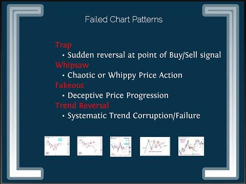 Suri Duddella - Success and Failure of Chart Patterns