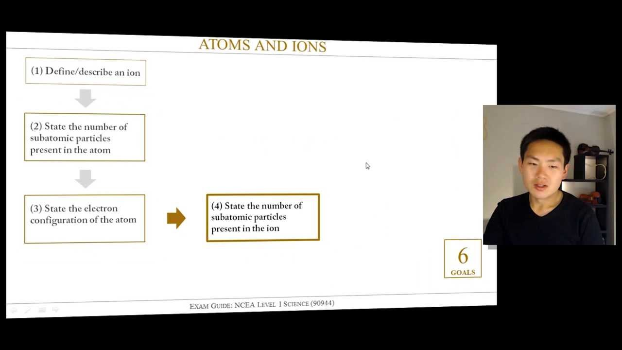 Level 1 acids and bases lessons tes teach exam guide atoms and ions for ncea level 1 science urtaz Choice Image