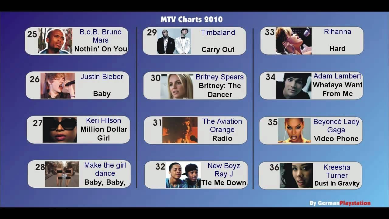 Charts Mtv