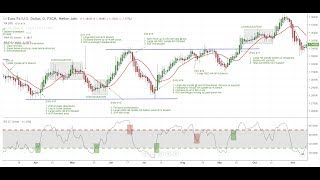 Trend Trading Strategies for Forex & CFD