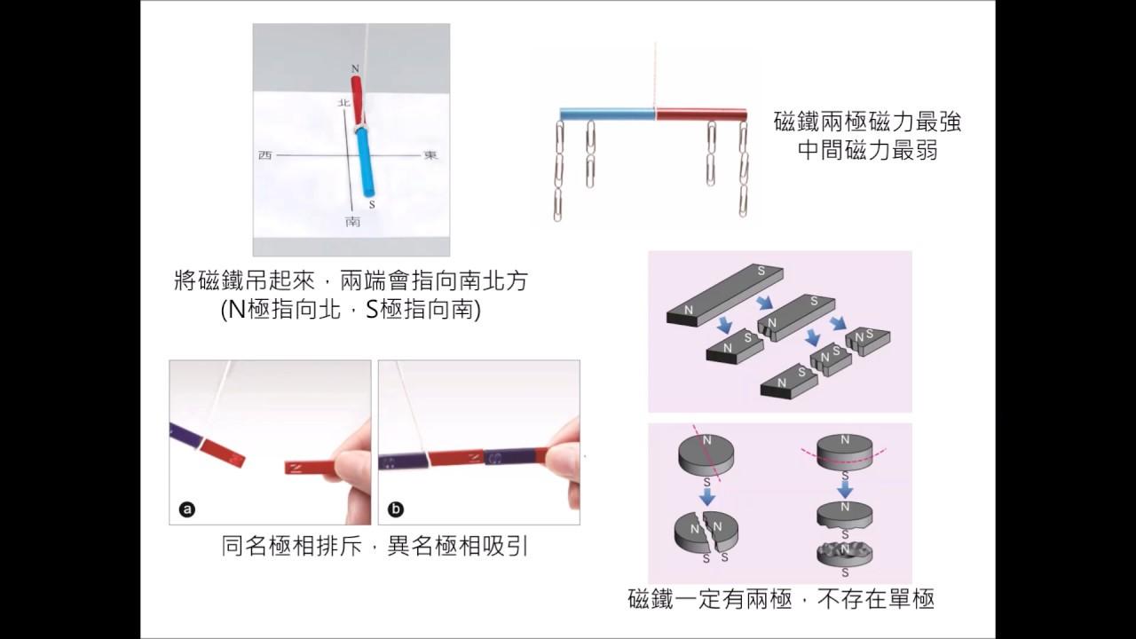 理化重點整理-電與磁(9下ch2) - YouTube