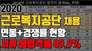근로복지공단 채용공고ㅣ서류 불합격률 89.9%ㅣ자기소개…