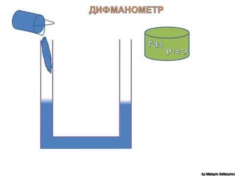Манометр U - образный . Как определить давление газа в сосуде?