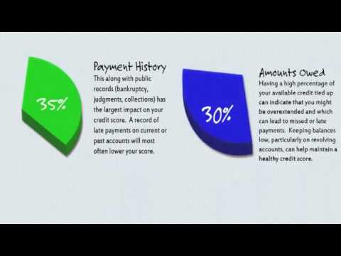 Credit Score Requirements for Home Loans