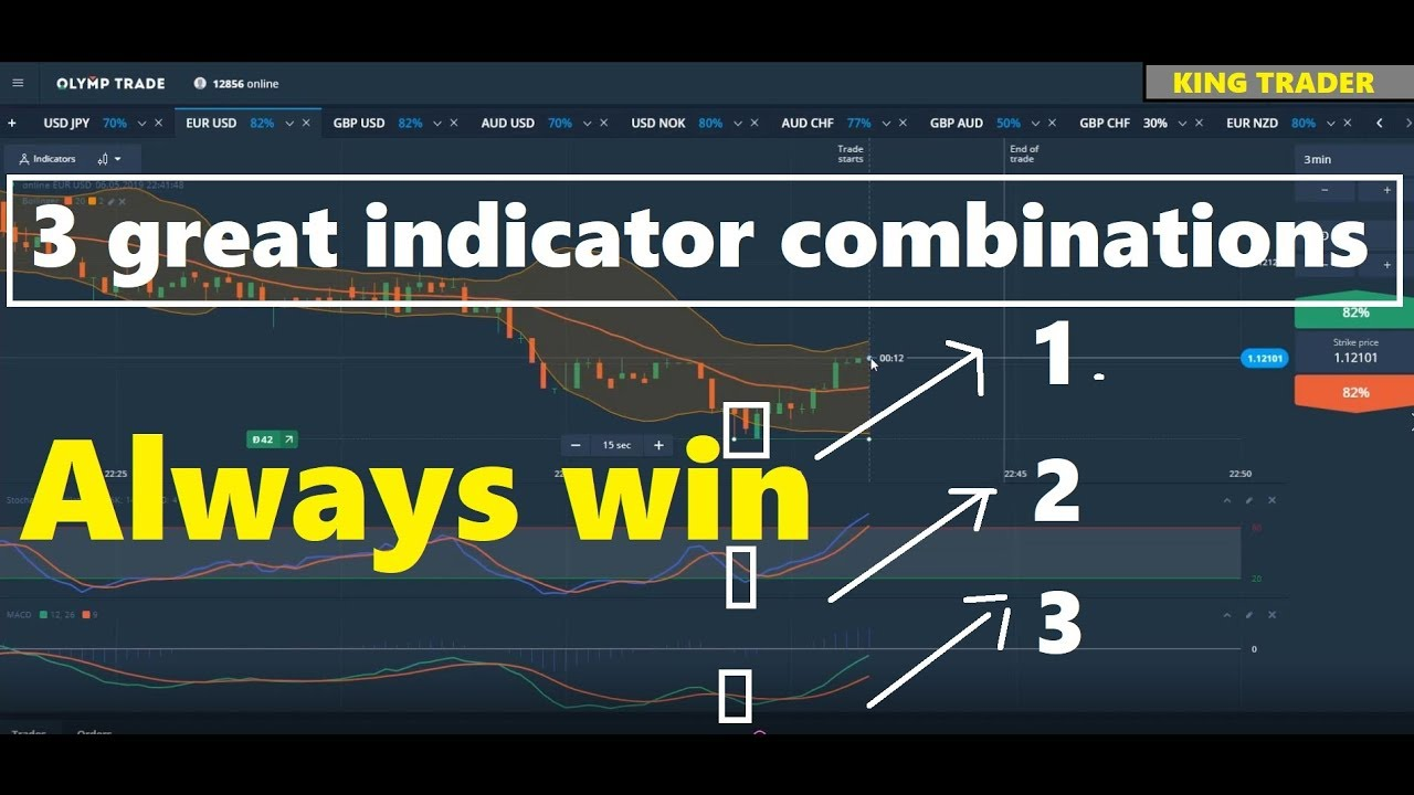 classic styles best choice cheaper Success always wins with 3 indicators - OLYMPTRADE -KING TRADER
