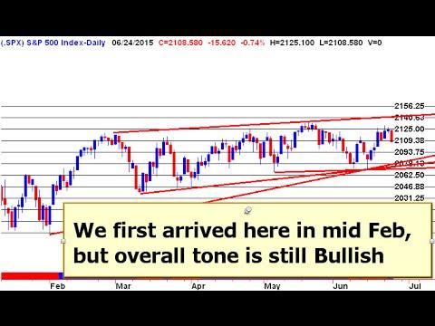 Today's Stock Market Technical Analysis 20150527 - YouTube