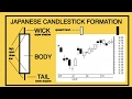 Japanese Candlesticks for Dummies to Experts 3 week series with Barry Norman