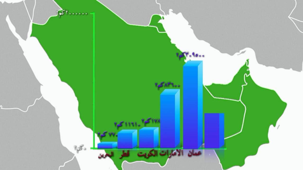 مساحة دول الخليج العربي Youtube