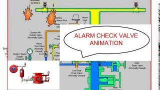 Sistema de rociadores de Animación de la Válvula de Alarma activado