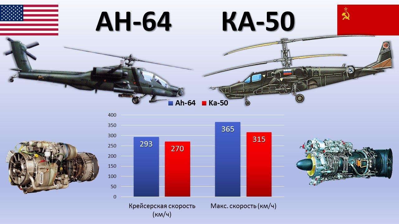 АH-64 Apache vs КА-50 Чёрная акула. Ударные вертолёты