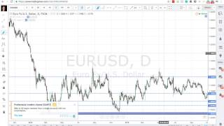 Live Forex Trading Strategy - Not Trading Between The Zones!