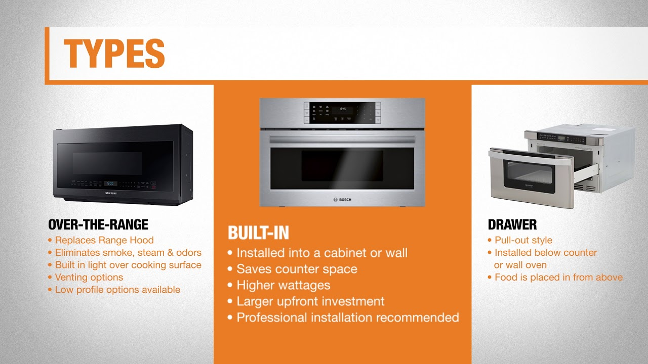 types of microwaves for your kitchen the home depot wiring diagram besides microwave vent through outside wall on air [ 1280 x 720 Pixel ]