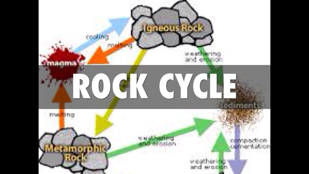 Rock cycle and types explained physical geography youtube rock cycle and types explained physical geography thecheapjerseys Images