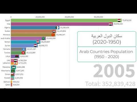 سكان الدول العربية Arab Countries Population (1950 - 2020)