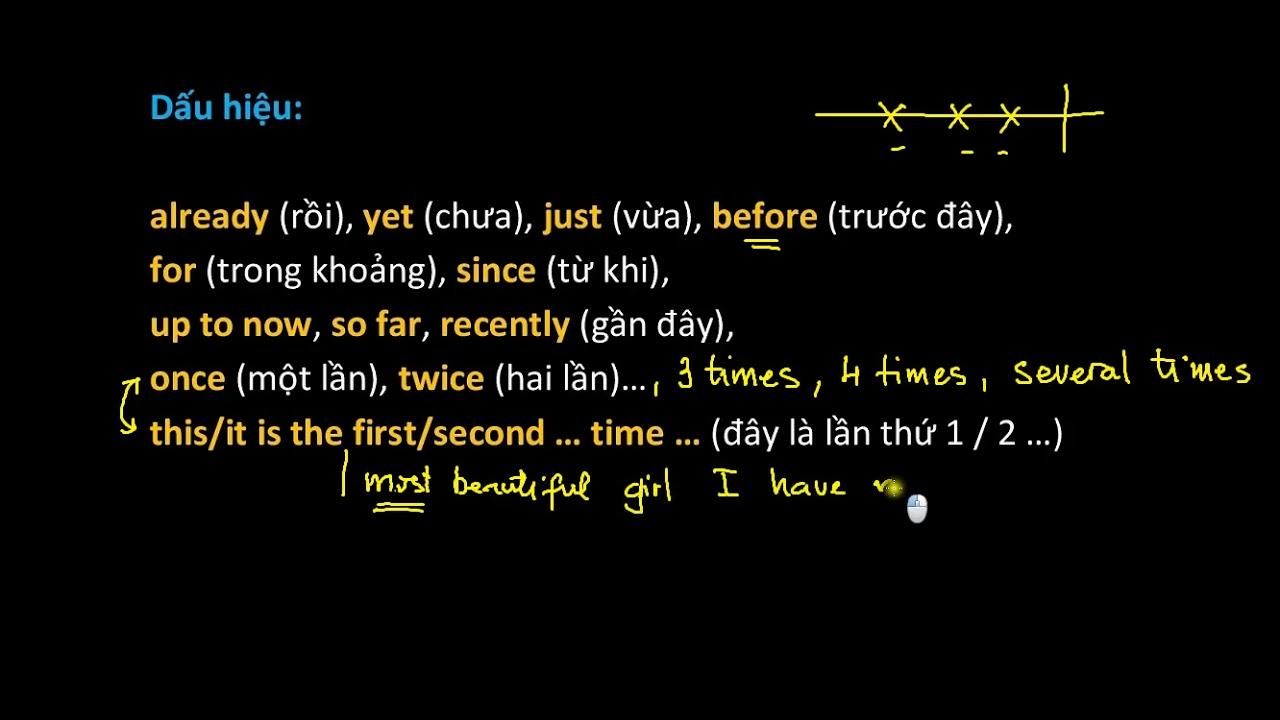 G10 - UNIT 5 - HIỆN TẠI HOÀN THÀNH [PRESENT PERFECT]
