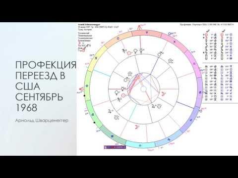 Знак Зодиака   Хирон, Венера