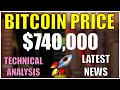 BITCOIN PRICE TECHNICAL ANALYSIS LATEST NEWS HINDI