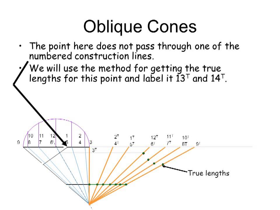 How To Draw Oblique Cones Youtube