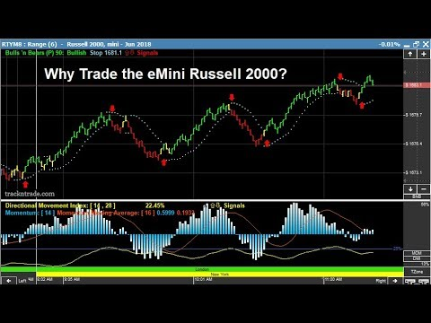 Why Trade the Russell 2000 Mini?