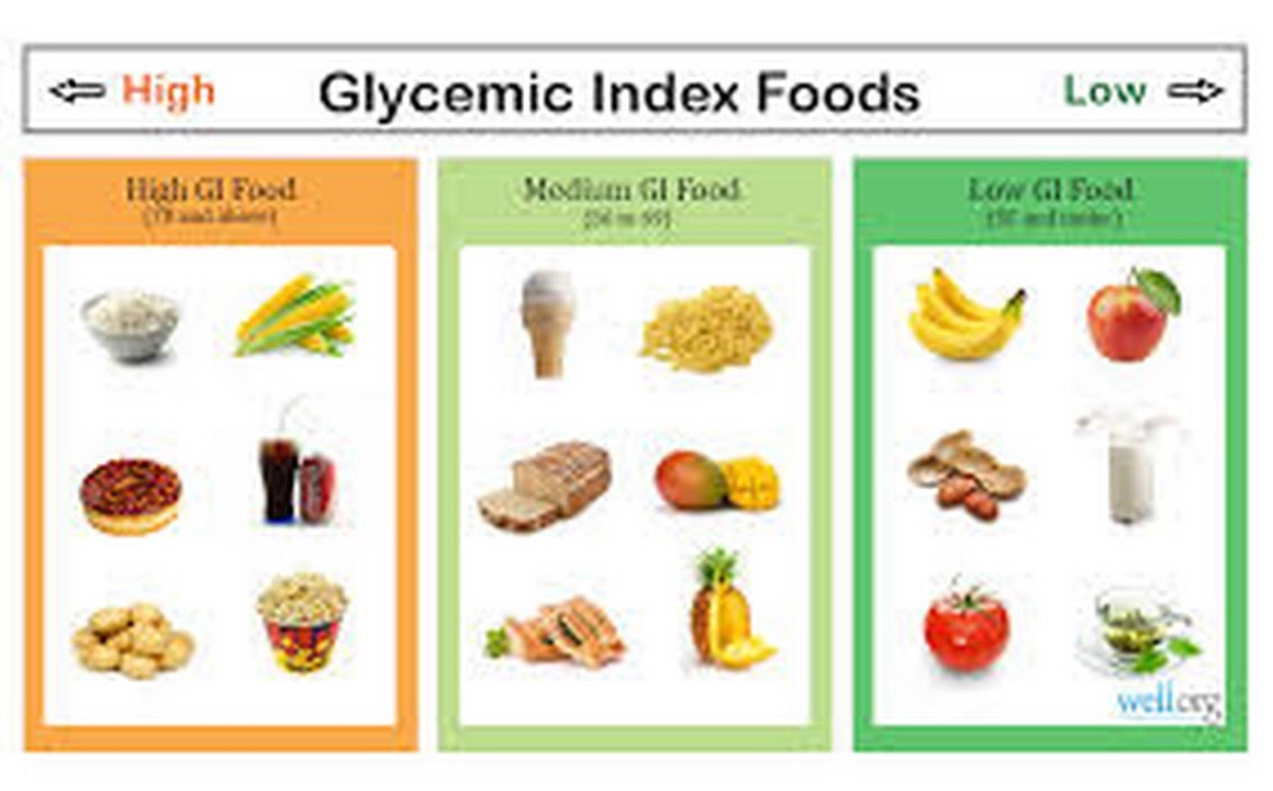 Glycemic Index Weight Loss Glycemic Charge Glycemic