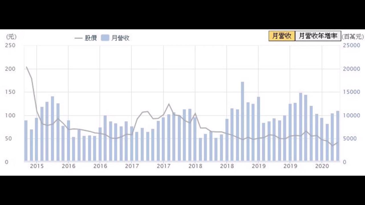 低調富豪 TPK股票爆賺聖經!! - YouTube