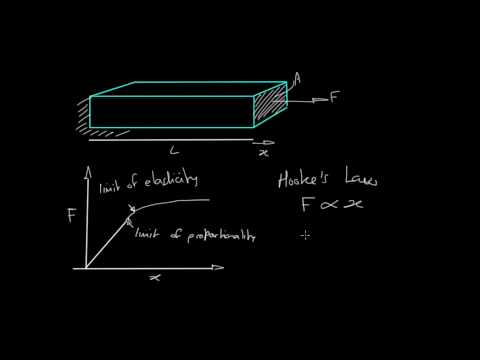 Young's modulus and Hooke's Law
