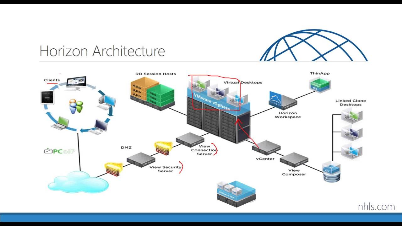 What s new with vmware horizon 7 youtube for Horizon 7 architecture