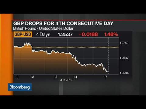 Bloomberg Market Wrap 6/17: S&P 500 Bearish Pattern, British Pound