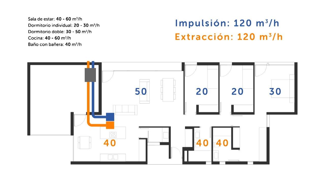 Cómo calcular la ventilación de un local comercial para el