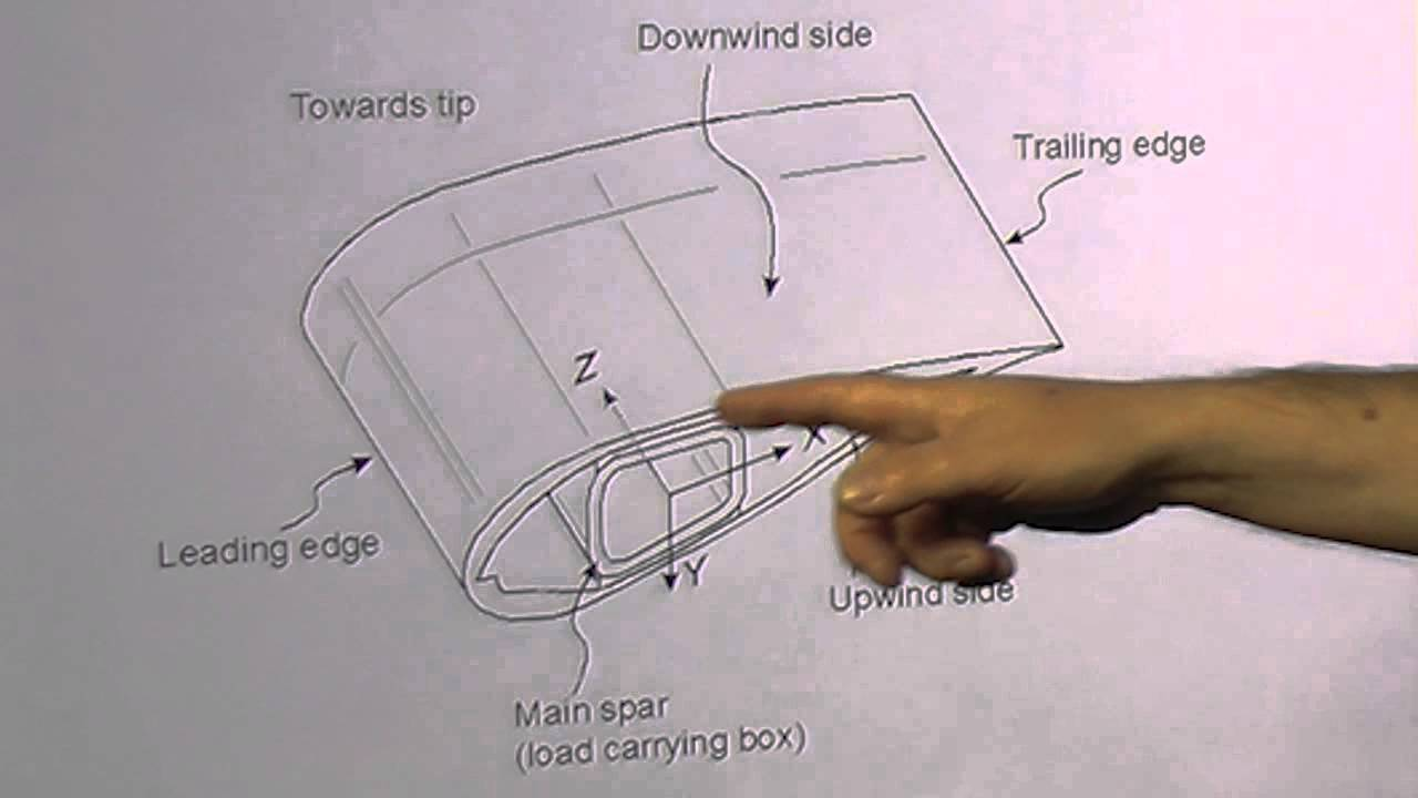 19 Structural Design Of Wind Turbine Blades Youtube Turbines Diagram