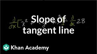 Finding slope of tangent line with implicit differentiation