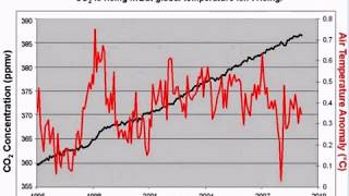 HEADS UP THE TRUTH ABOUT CLIMATE CHANGE LIES DECEPTION AND FRAUD