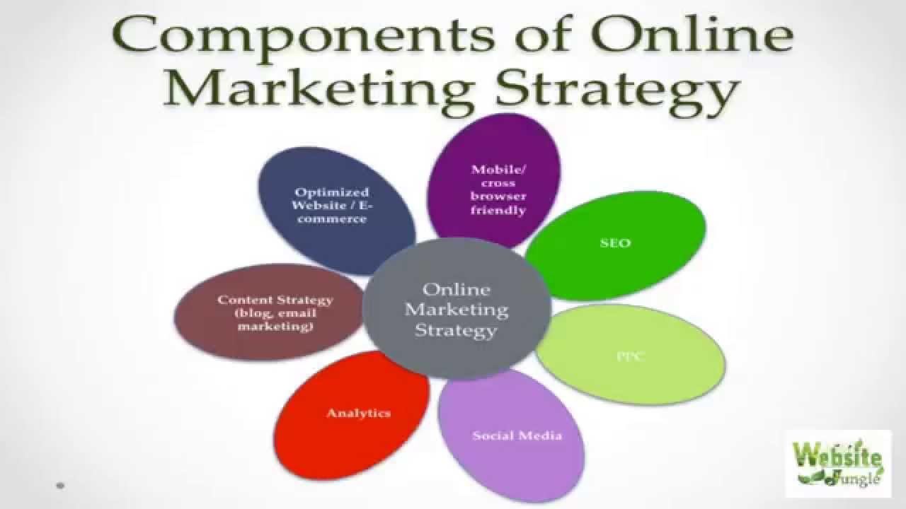 Online Marketing Video 1: Components of Online Marketing ...