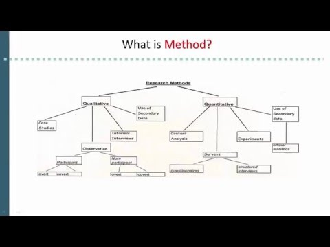 1.5 Method and methodology