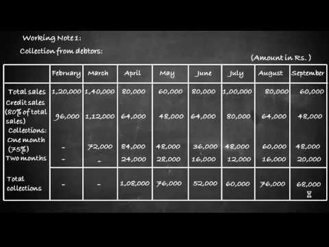 Cash Budget (Detailed Problem) - Financial Management - A Complete Study
