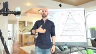 The Life Mastery Blueprint Life Management System