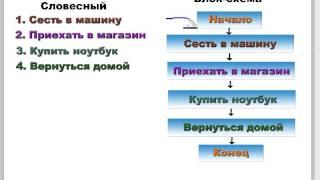 видео Понятие алгоритма и его свойства