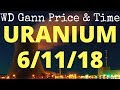 Uranium URA Sector Technical Analysis