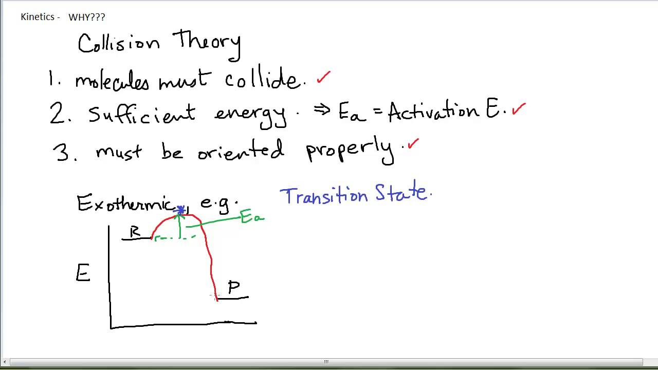Collision theory temperature