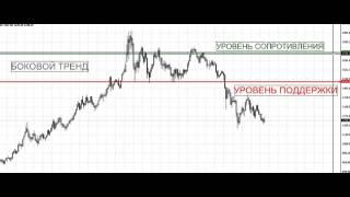 Заработай На Бирже! Обзор Рынка: Технический Анализ [Технический Анализ Финансовых Рынков](, 2015-05-19T12:30:08.000Z)